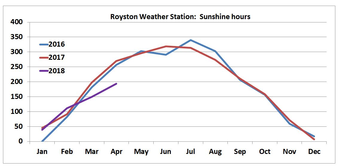 The weather, in Royston